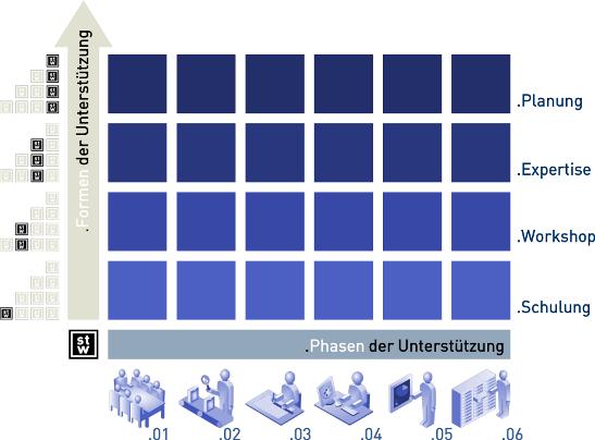 Steinbeis-Transferzentum Fabrikplanung - Beratungskonzept
